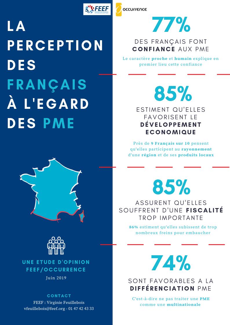 La perception des français à l'égard des PME